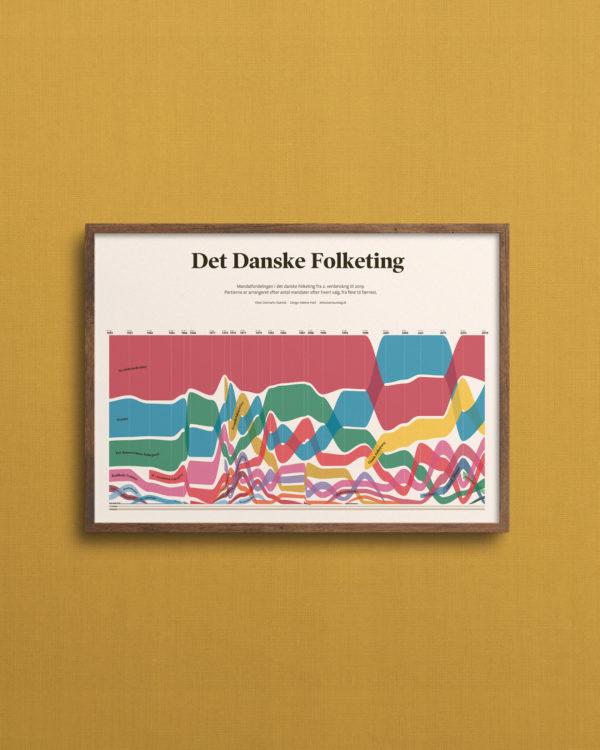 Plakat med mandater i det danske folketing efter alle folketingsvalg
