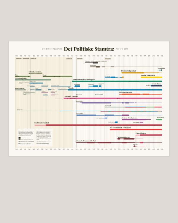 politik partier historie plakat infografik 3