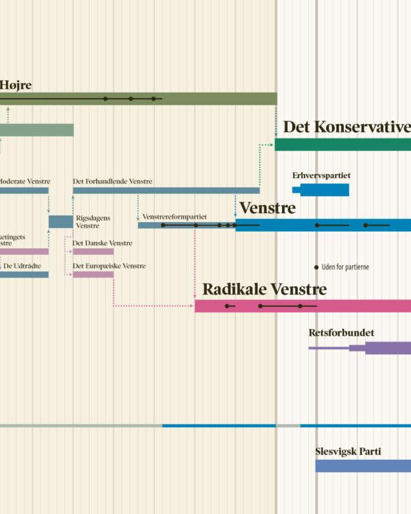 politik partier historie plakat infografik 4