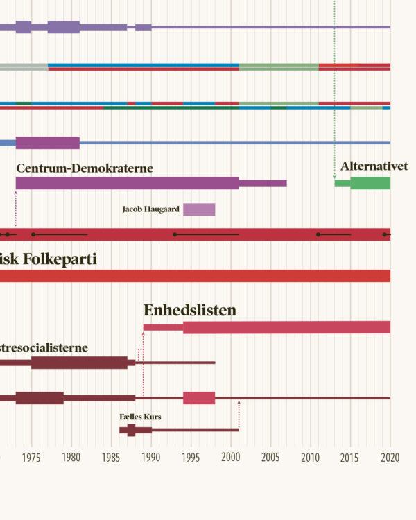 politik partier historie plakat infografik 5