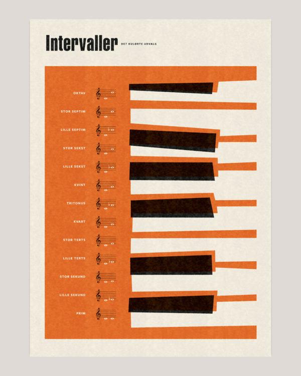 intervaller musik plakat poster 25