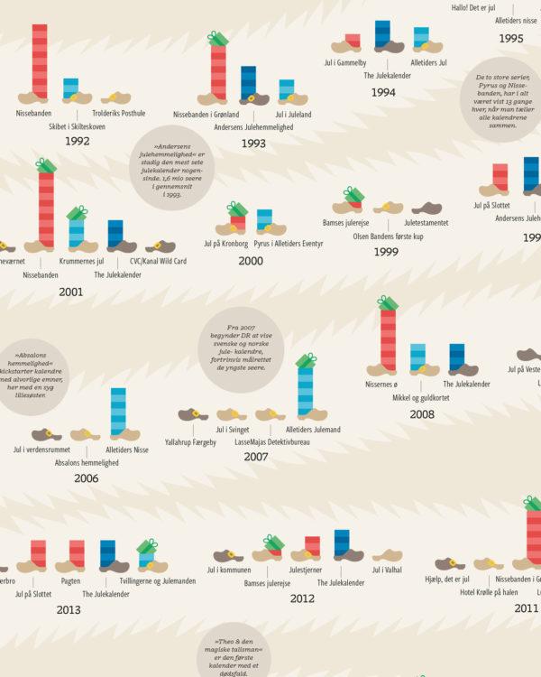 julekalender plakat nisser infografik 3