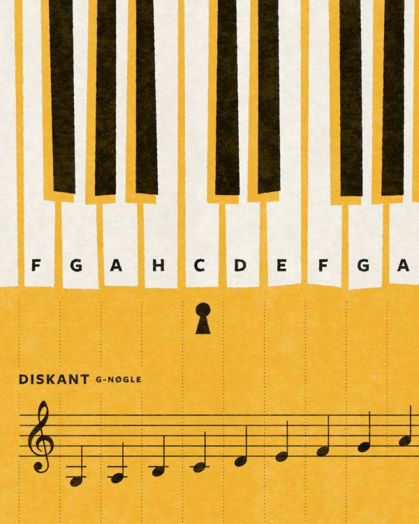 klaviatur piano akkorder chords plakater poster 5