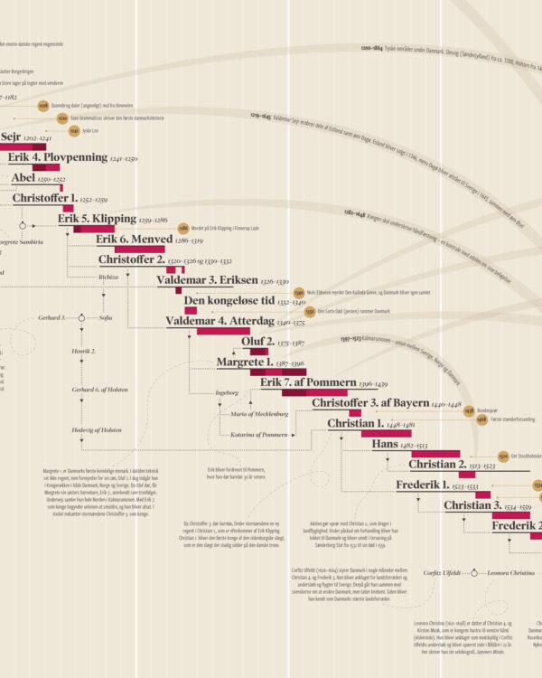 kongeraekke danske regenter konger historie plakat infografik 4