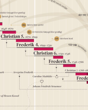 kongeraekke danske regenter konger historie plakat infografik 5