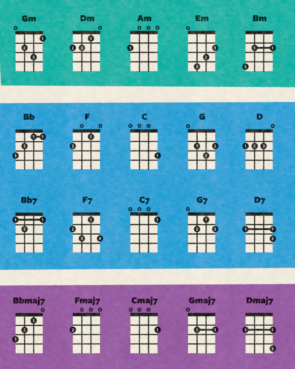 ukulele akkorder chords musik plakat poster 4